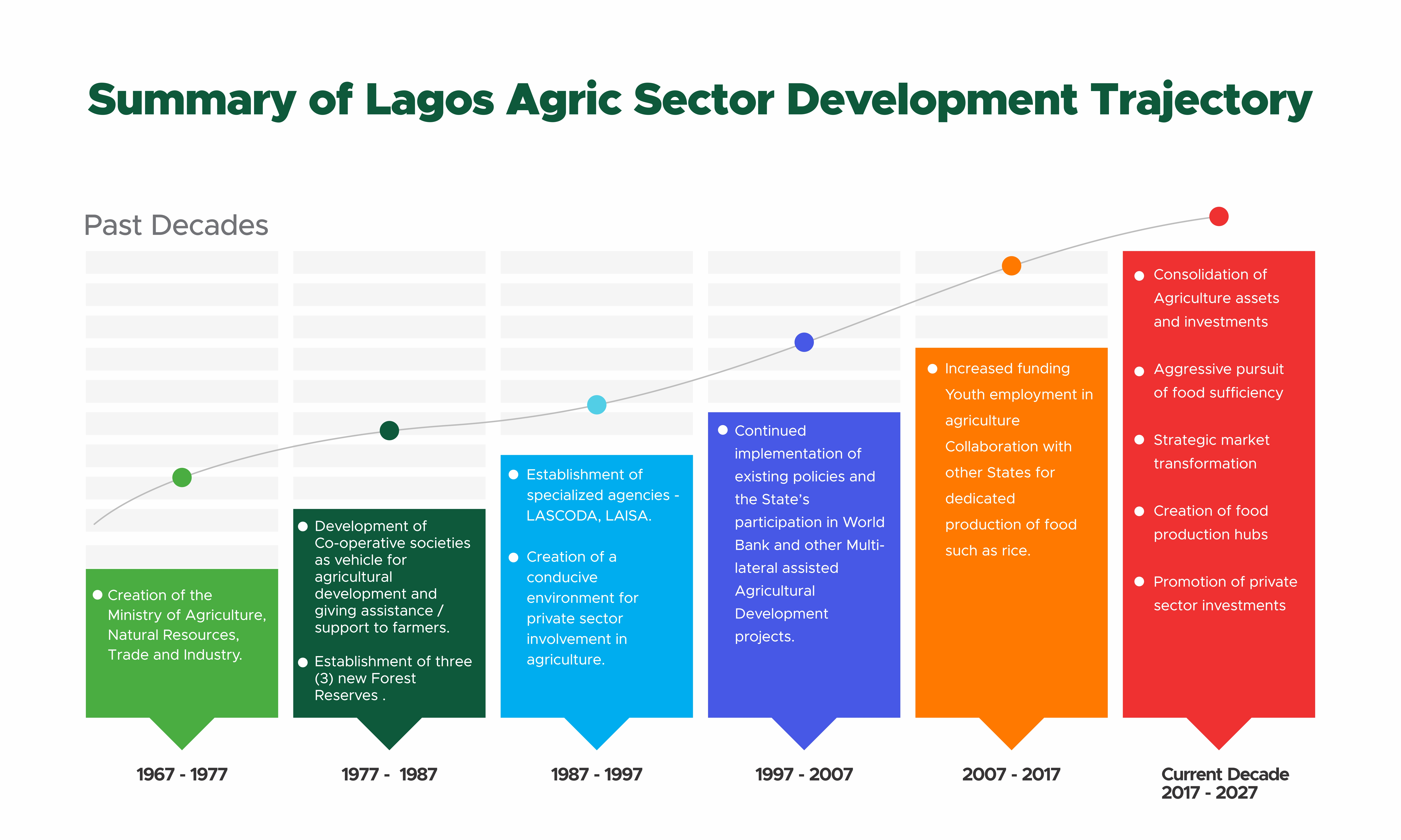 lagos-agric-history